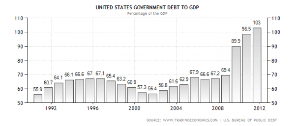 united-states-government-debt-to-gdp2